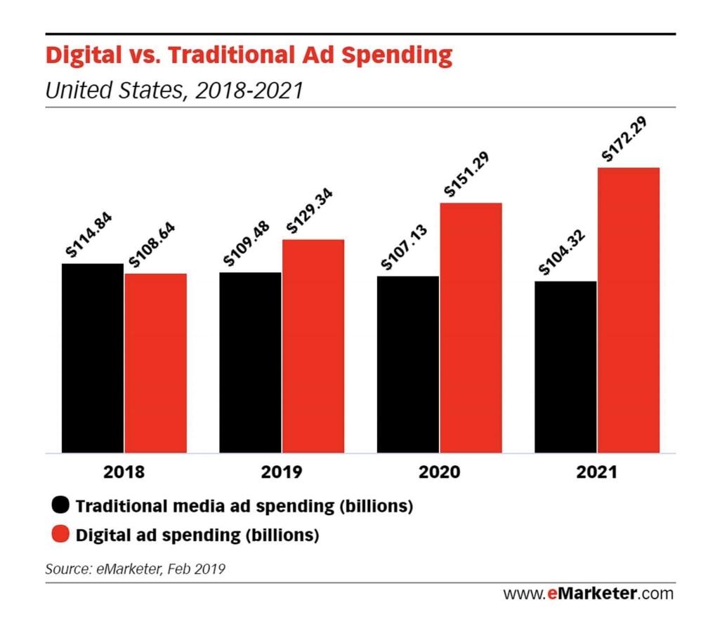 تبلیغات سنتی- بازاریابی دیجیتال